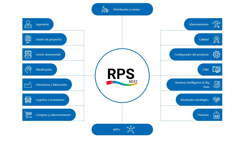 módulos RPS